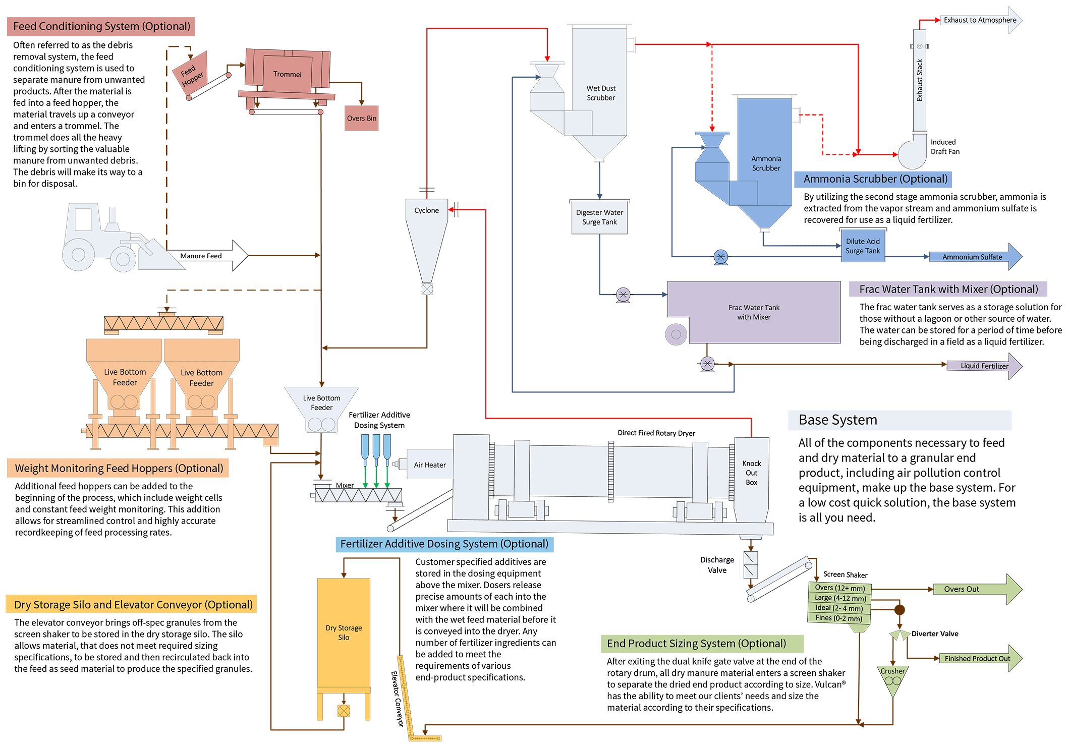 animal-manure-process-flow-diagram
